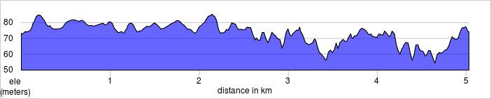 elevation_profile - Jersey parkrun.jpg