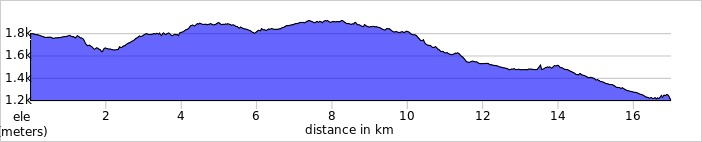 elevation_profile - Day 3 - Plateau Walk.jpg