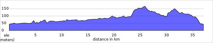 elevation_profile - Pang Circular.jpg