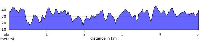 elevation_profile - Dinton Pastures.jpg