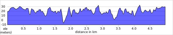 elevation_profile - Maidenhead.jpg