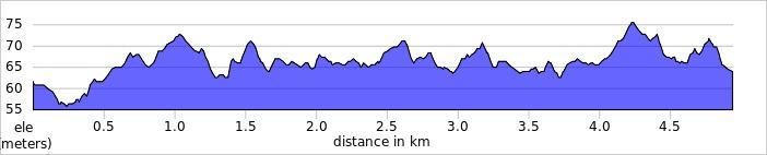 elevation_profile - Woodley.jpg