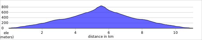 elevation_profile - Goatfell.jpg