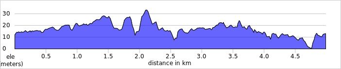 elevation_profile - Foots Cray Meadows.jpg