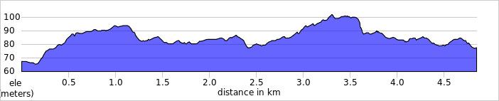 elevation_profile - Frimley Lodge.jpg