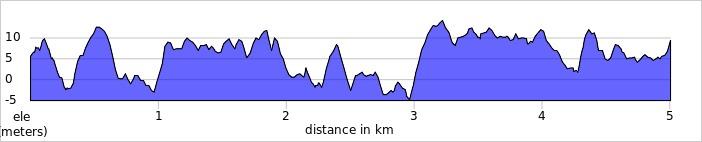 elevation_profile - Hazelwood.jpg