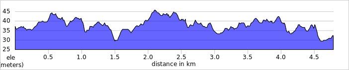 elevation_profile - Woking.jpg