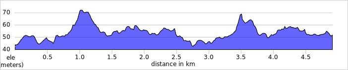 elevation_profile - Cranleigh.jpg