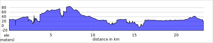 elevation_profile - Maidenhead Boundary Walk.jpg