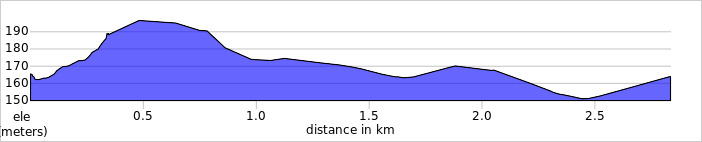 elevation_profile Arbury Hill.jpg