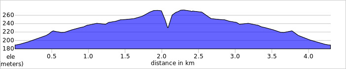 elevation_profile - Bardon Hil.jpg