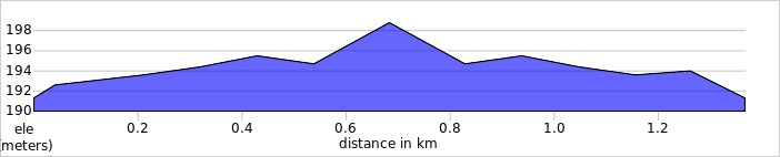 elevation_profile - Cold Overton.jpg