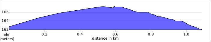 elevation_profile - Normanby Top.jpg