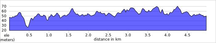 elevation_profile - Pinewood Trails.jpg