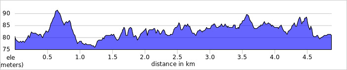 elevation_profile - Cassiobury.jpg