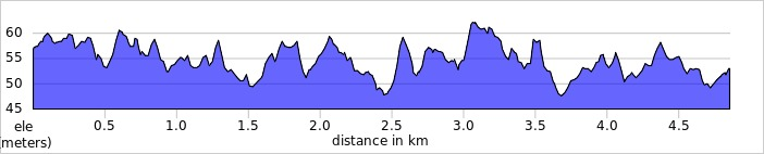 elevation_profile - Castle Park.jpg