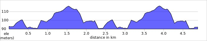 elevation_profile - Gadebridge.jpg