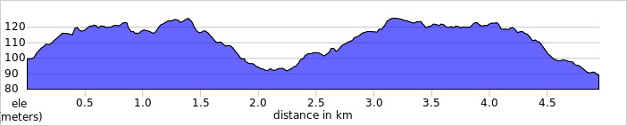 elevation_profile - Heartwood Forest.jpg