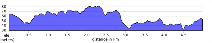 elevation_profile - Panshanger.jpg