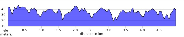 elevation_profile - Rickmansworth.jpg