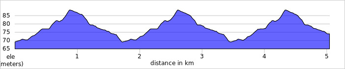 elevation_profile - South Oxhey.jpg