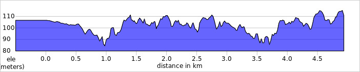elevation_profile - Stevenage.jpg