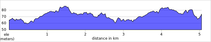 elevation_profile - Letchworth.jpg