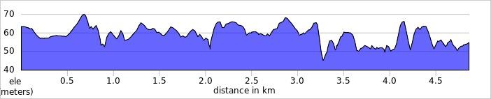 elevation_profile - Bicester.jpg