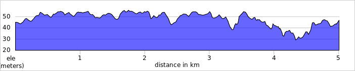 elevation_profile - Didcot.jpg