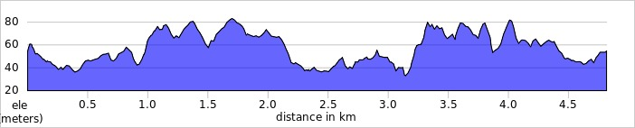 elevation_profile - Henley-on-Thames.jpg