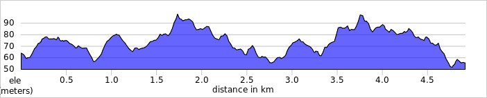 elevation_profile - Sunny Hill.jpg