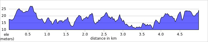 elevation_profile - Hanworth.jpg