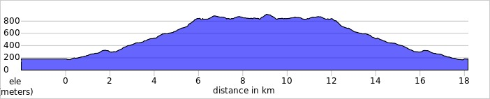 elevation_profile - Arran Fawddwy.jpg