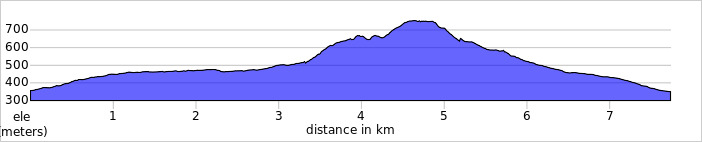 elevation_profile - Plynlimon.jpg