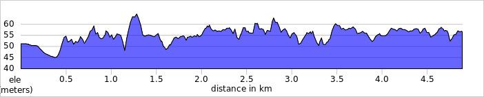 elevation_profile - Abingdon.jpg