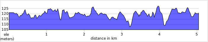 elevation_profile - Harcourt Hill.jpg