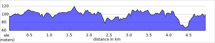 elevation_profile - Witney.jpg