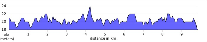 elevation_profile - Beat The Boat.jpg