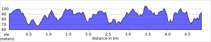 elevation_profile - Banbury.jpg