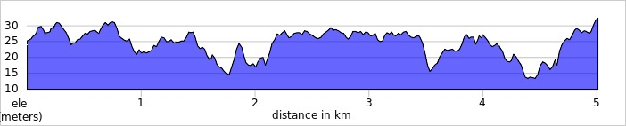 elevation_profile - Great Denham.jpg