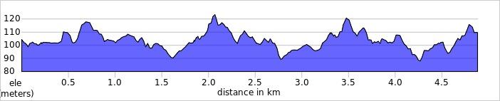 elevation_profile - Luton Wardown.jpg