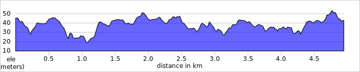 elevation_profile - Millennium Country.jpg