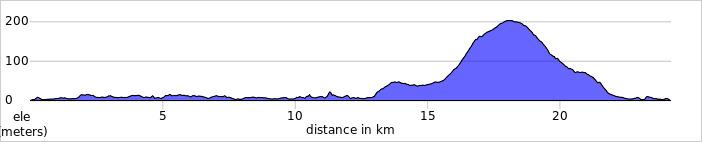 elevation_profile Day 10B.jpg
