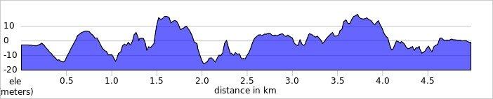 elevation_profile - Dartford.jpg