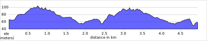 elevation_profile - Lullingstone.jpg