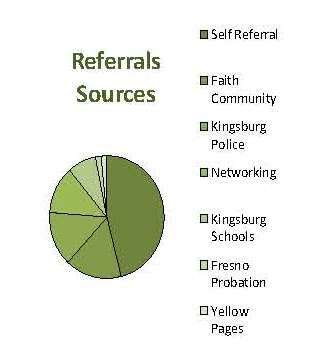 Referrals.2009.blog.jpg