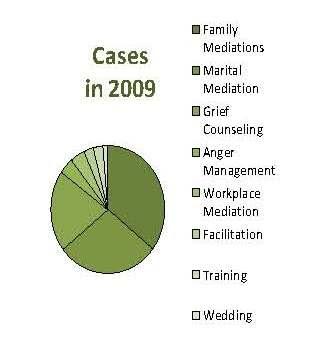 Cases.2009.blog.jpg