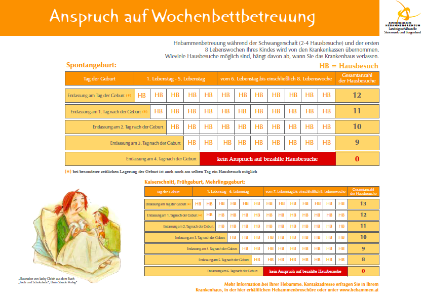 If you arrange for midwife care after birth ( Nachbetreuung ), this table shows how many visits you are entitled to.  Image courtesy of Österreichische Hebammengremium