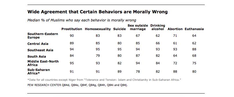 muslim_immoral_behaviours.png