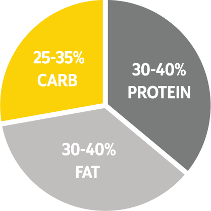 Lower carb for fat loss